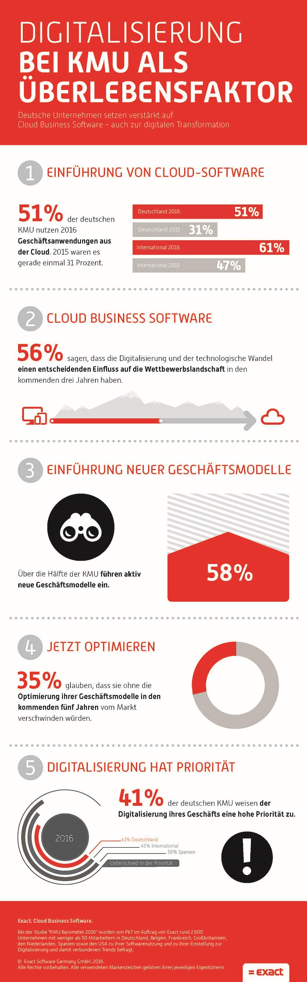 infografik exact digitalisierung