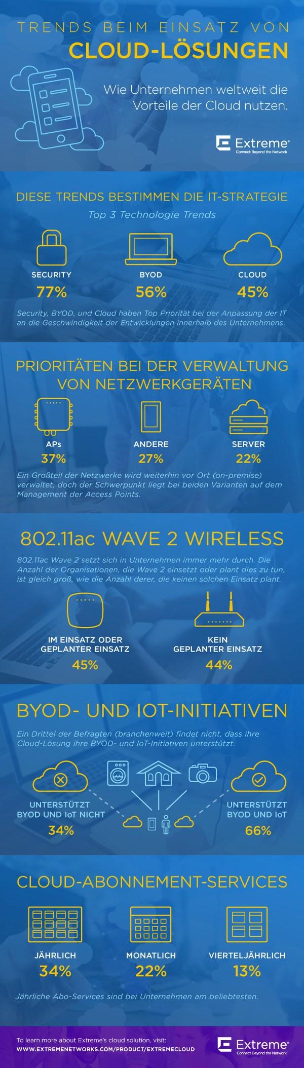 infografik extreme networks cloud lösungen vorteile