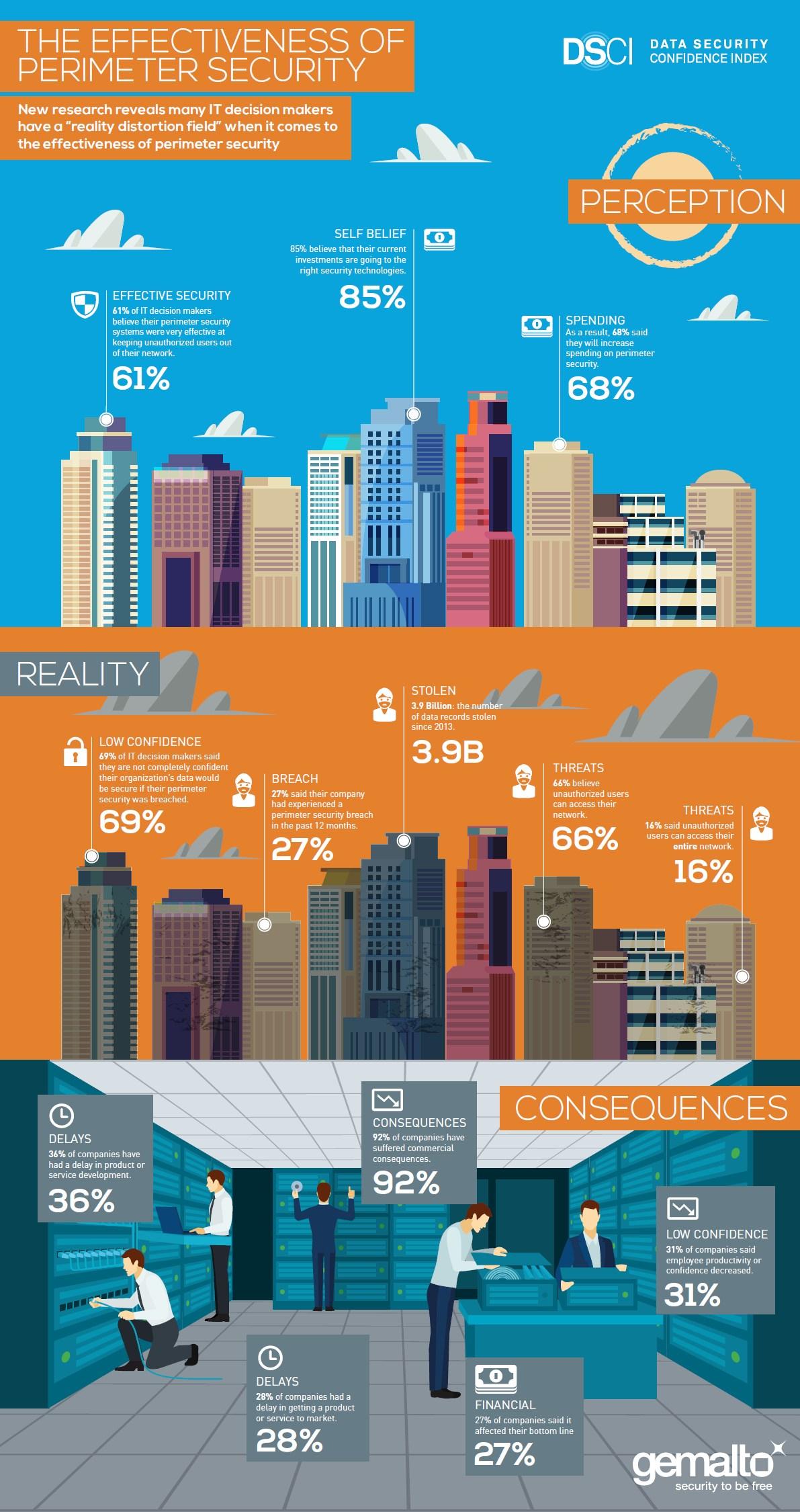 infografik gemalto dsci it-sicherheit perimeter