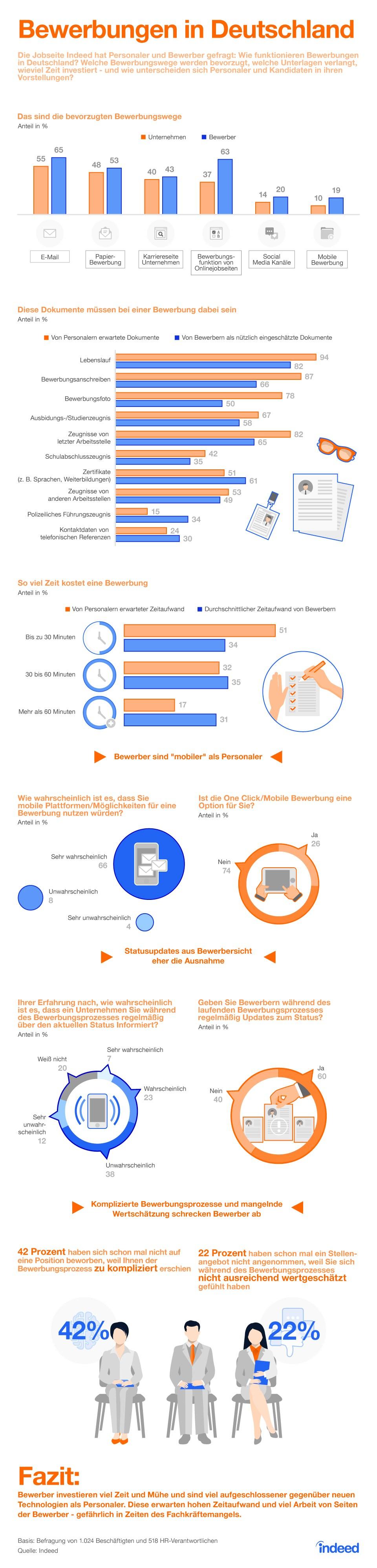 infografik indeed bewerber personalabteilung bewerbungen