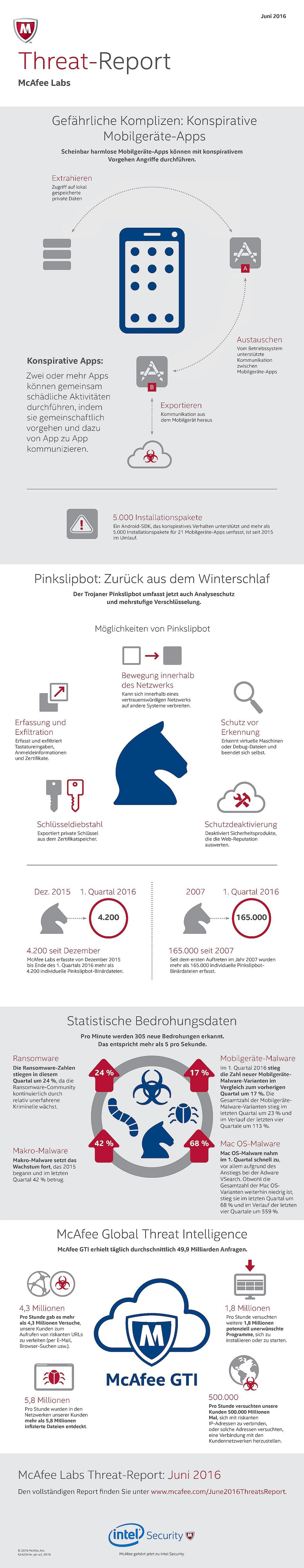 infografik intel security threats-report-may-2016
