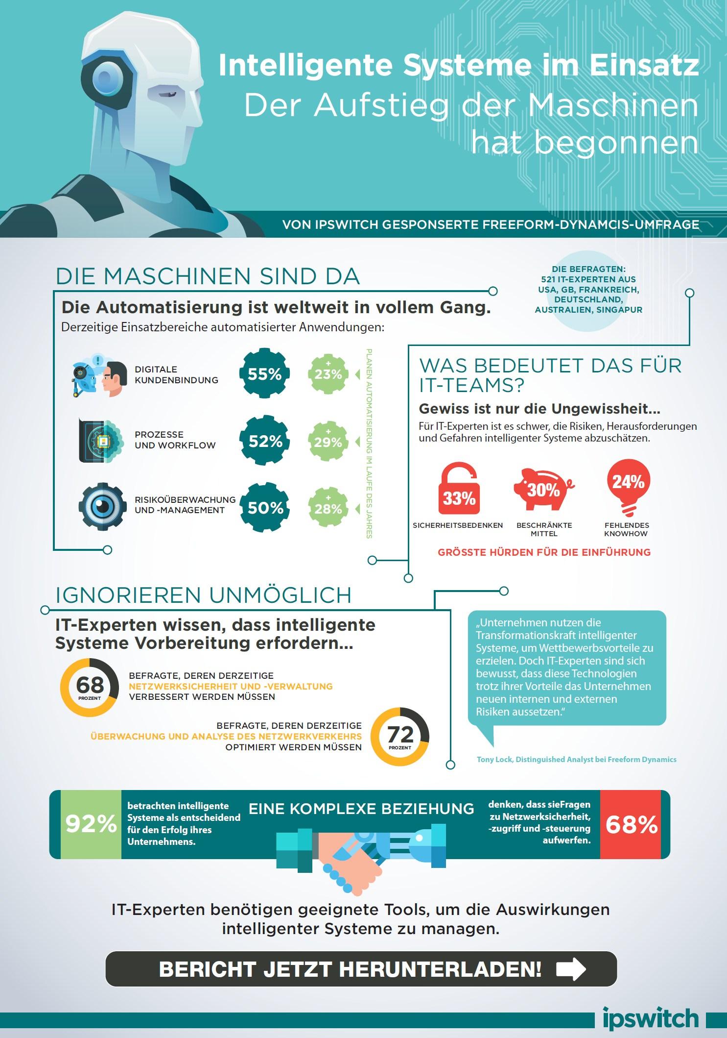 infografik ipswitch intelligente maschinen