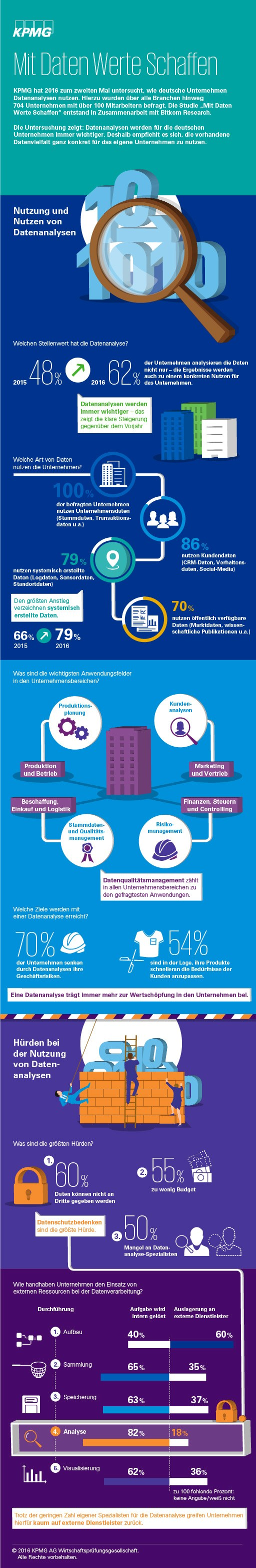 infografik kpmg bitkom big data analysen