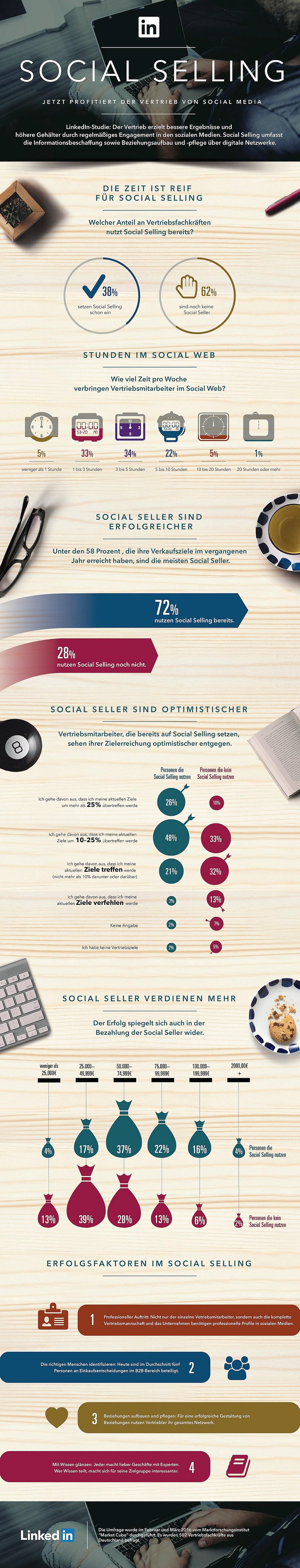 infografik linkedin social selling studie