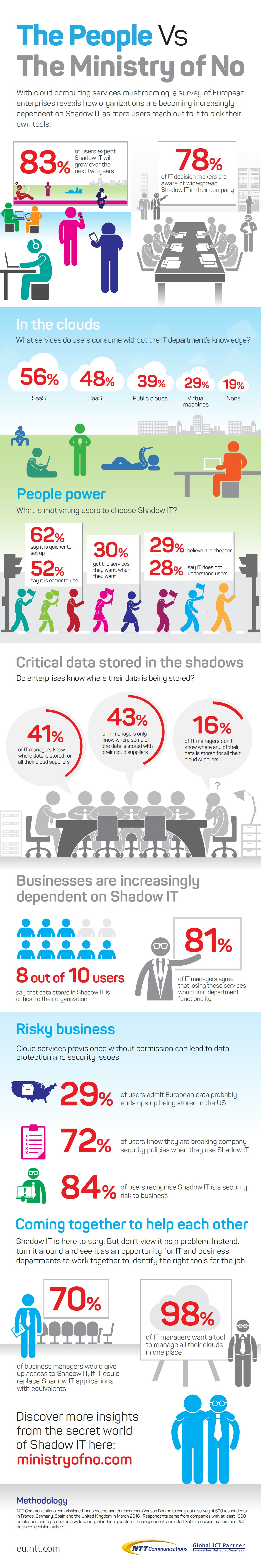 infografik ntt schatten-it shadow it