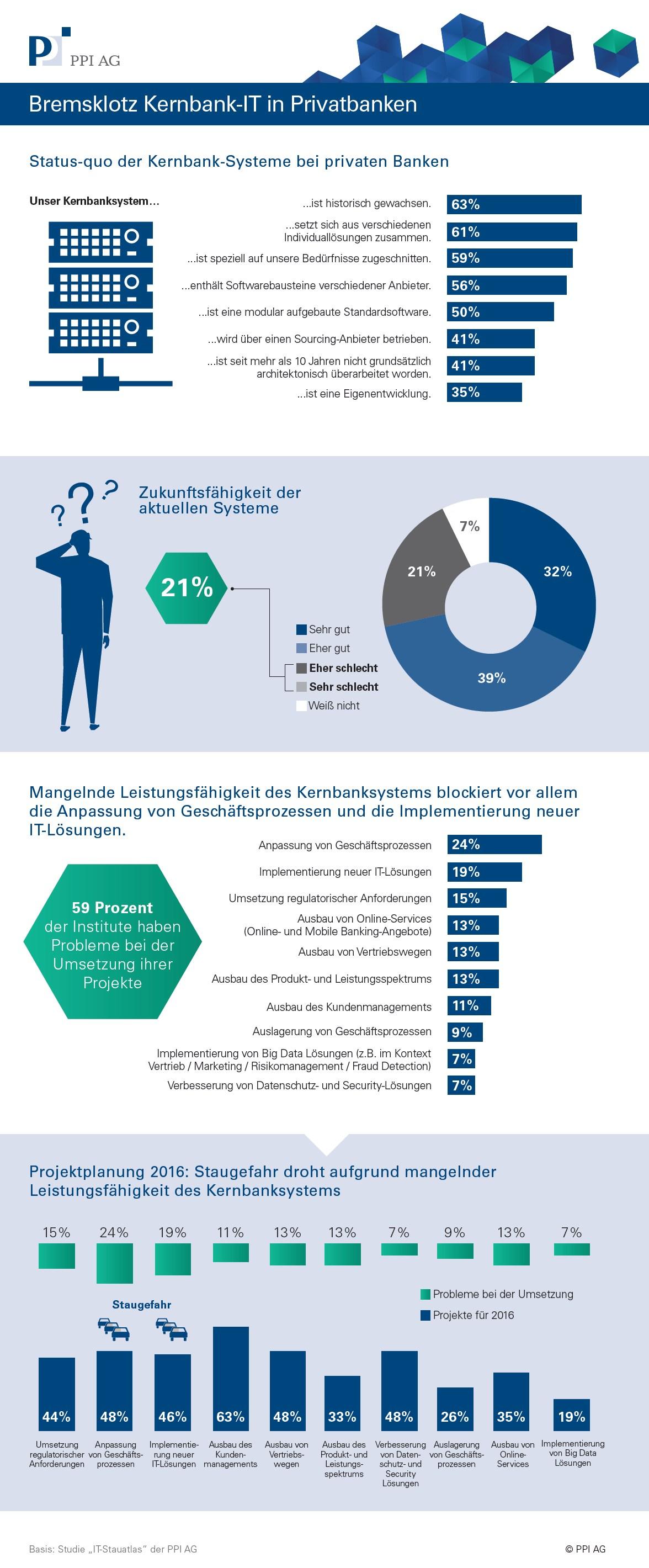 infografik ppi banken kernbank it