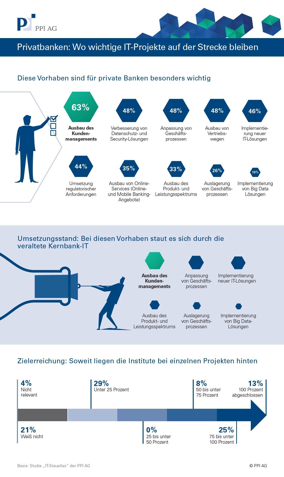 infografik ppi banken projekte scheitern