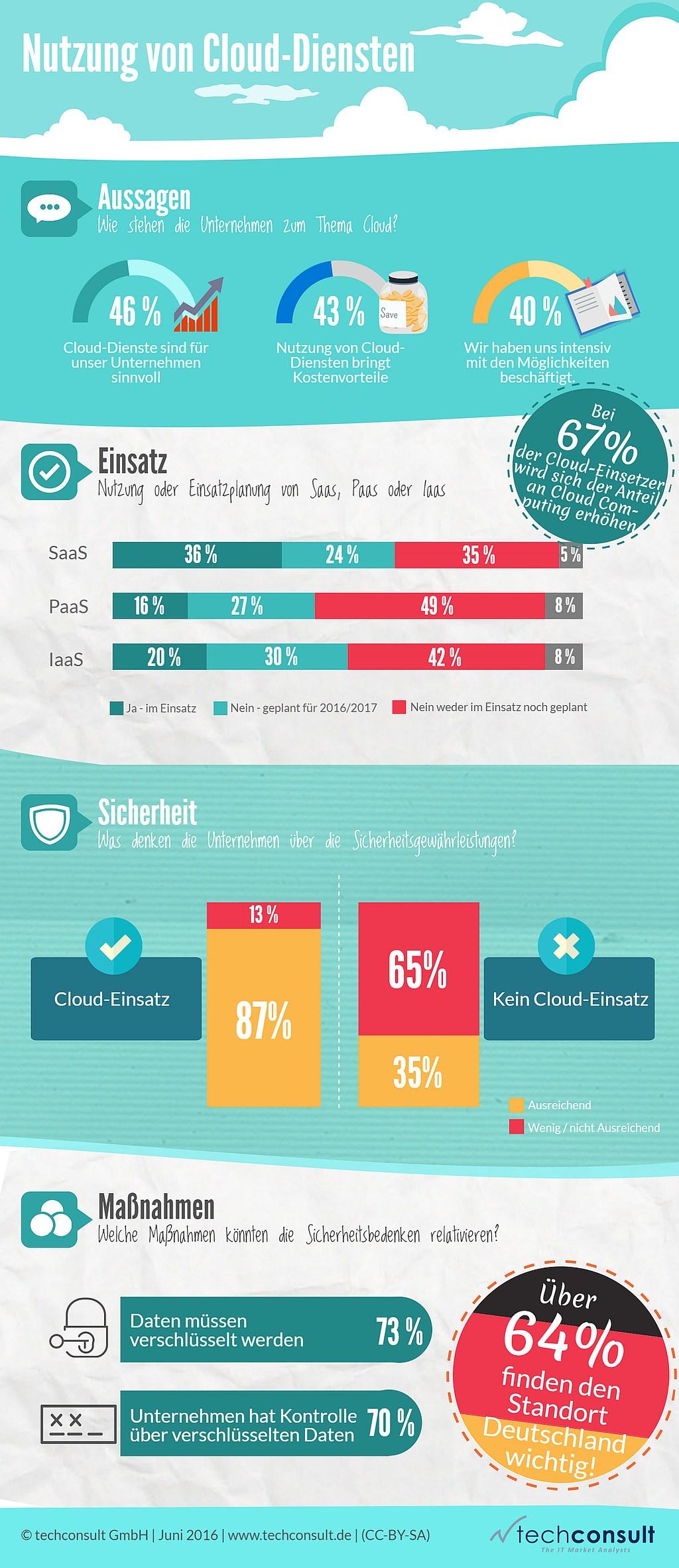 infografik techconsult cloud saas paas iaas
