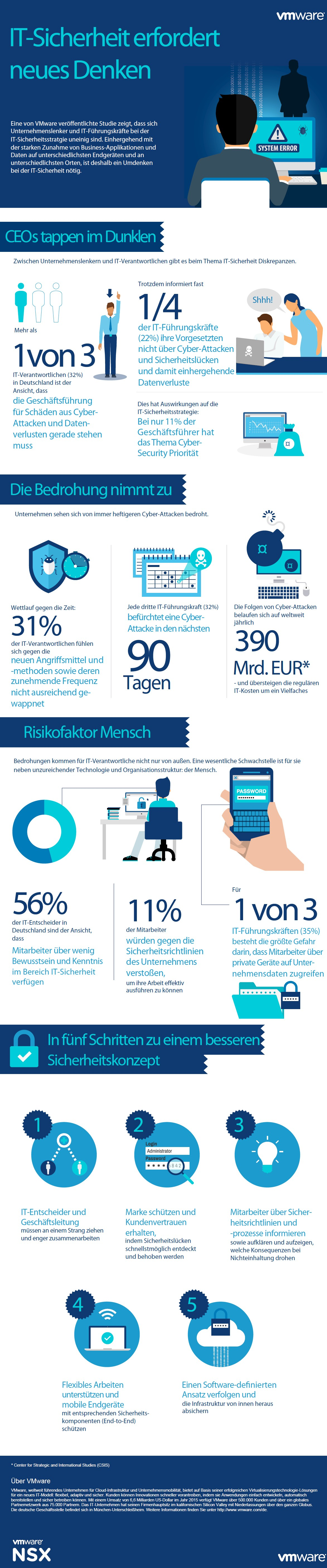 infografik vmware it-sicherheit studie