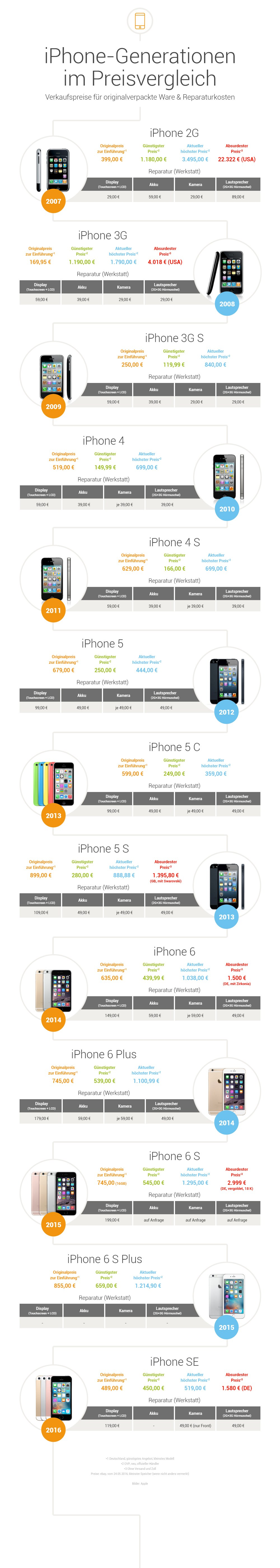 infografik zeitstrahl iphone generationen