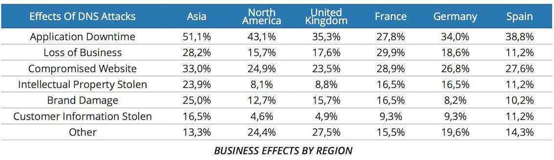 tabelle efficientip dns threat survey business-impact-regions