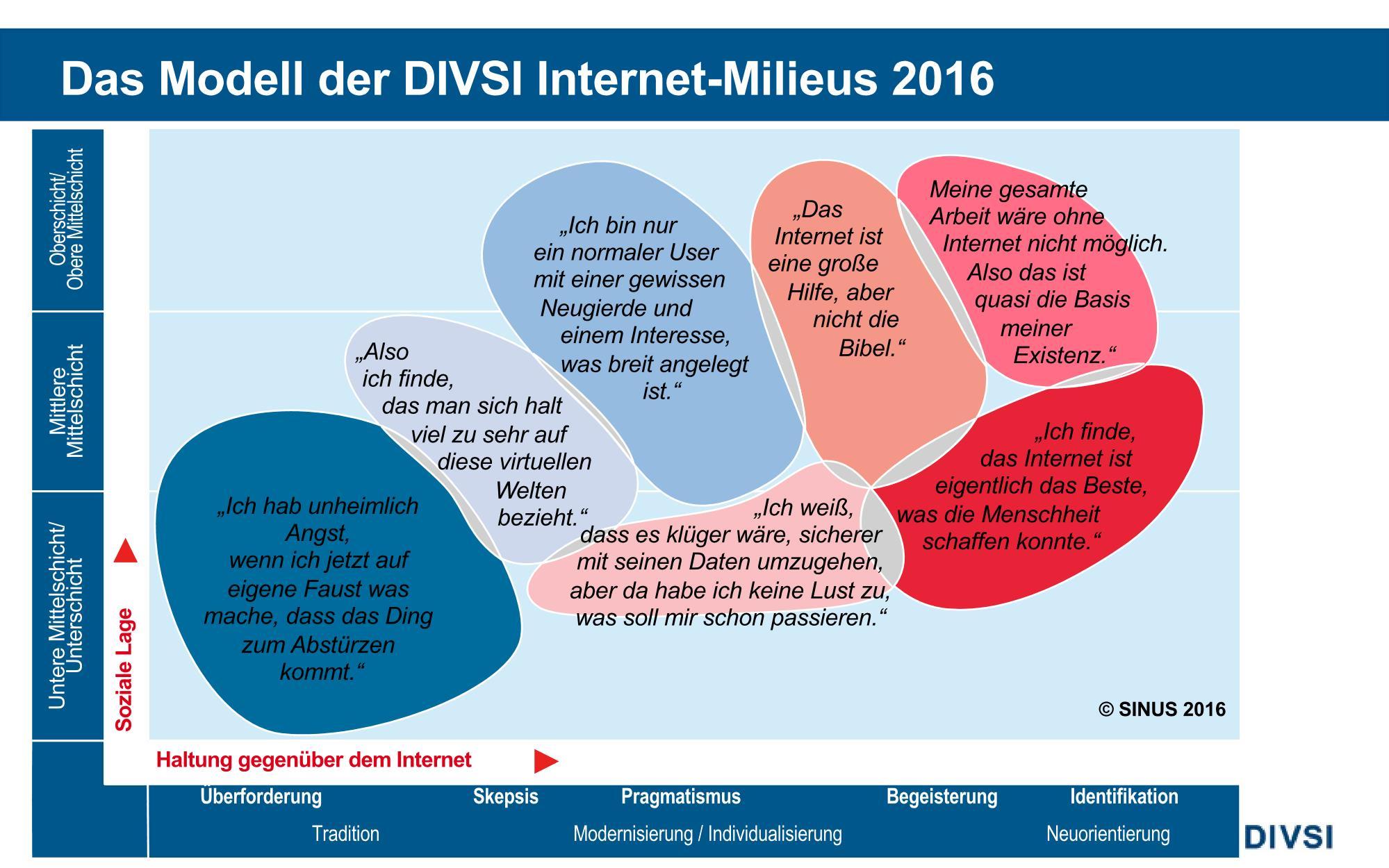 2016-06-28_PK_DIVSI-Milieus-2016_Page_16