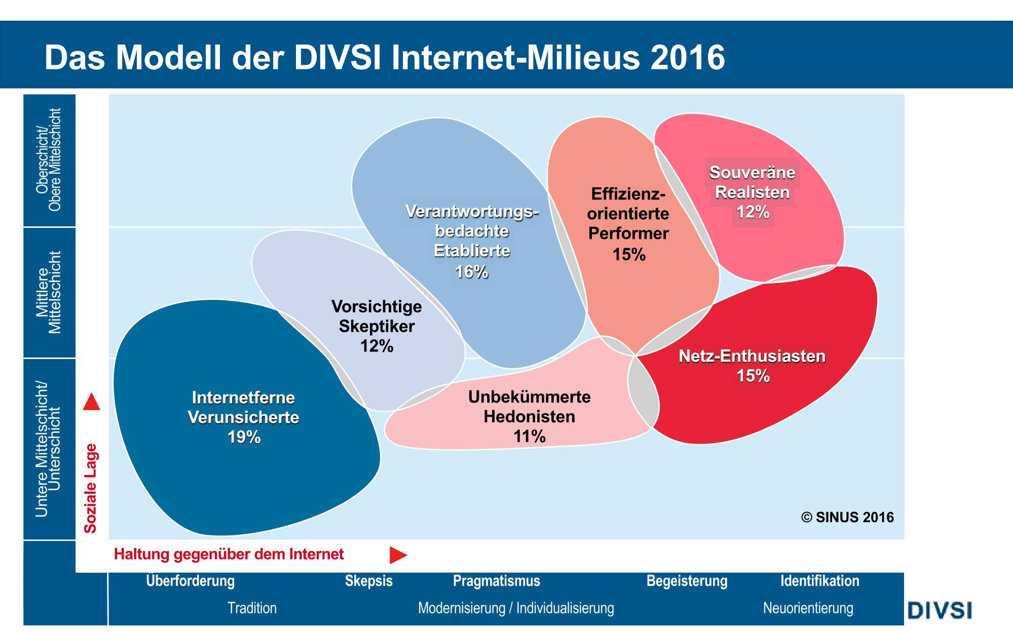 2016-06-28_PK_DIVSI-Milieus-2016_Page_17