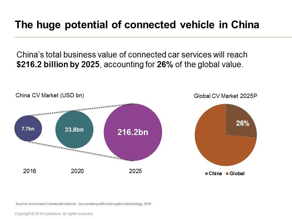 grafik accenture connected vehicle china