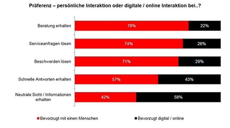 grafik accenture mensch digital kundenservice