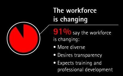 grafik accenture workforce changing