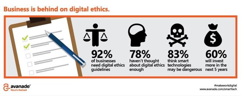 grafik avanade business digital ehtics