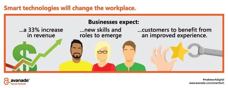 grafik avanade smart technologies digital workplace