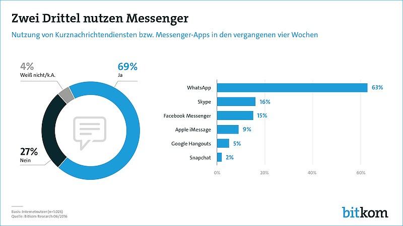grafik bitkom messenger