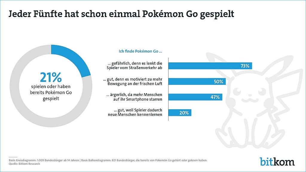 grafik bitkom pokemon go spieler