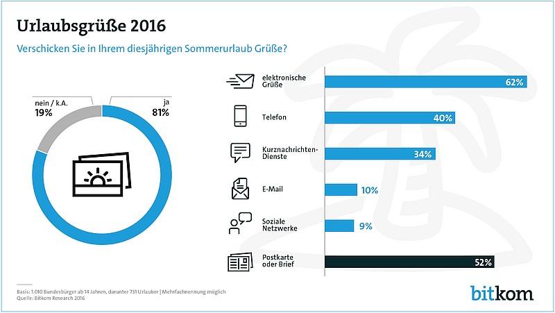 grafik bitkom urlaubsgrüße 2016
