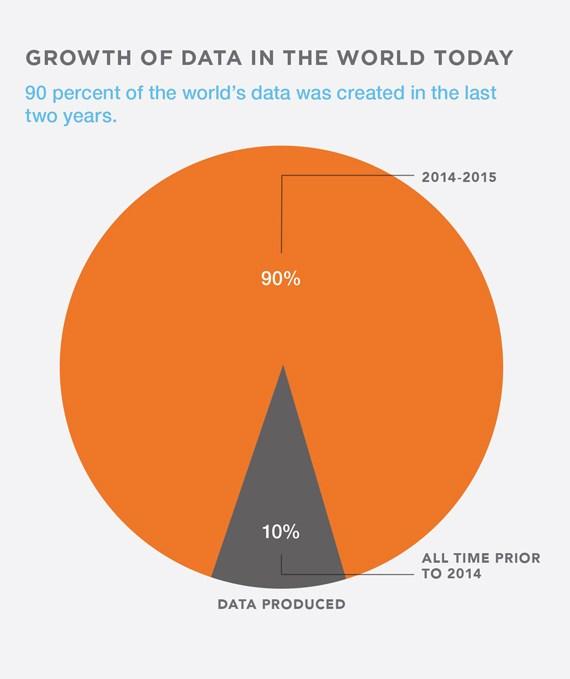 grafik bsa datenwachstum