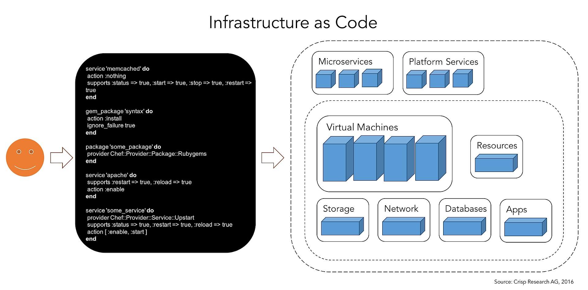 grafik crisp research infrastructure as code