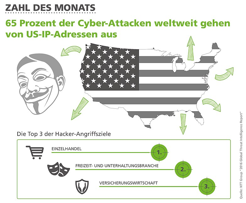 grafik dimension data cyberattacken usa