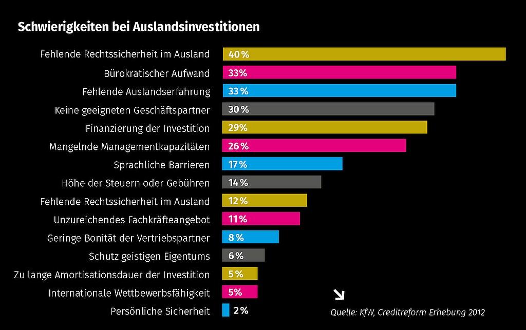 grafik diva-e schwierigkeiten auslandsinvestitionen