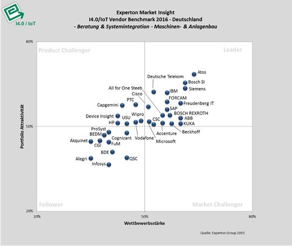 grafik experton beratung maschinenbau anlagenbau