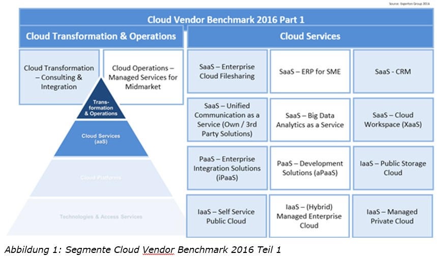 grafik experton cloud vendor benchmark segemente