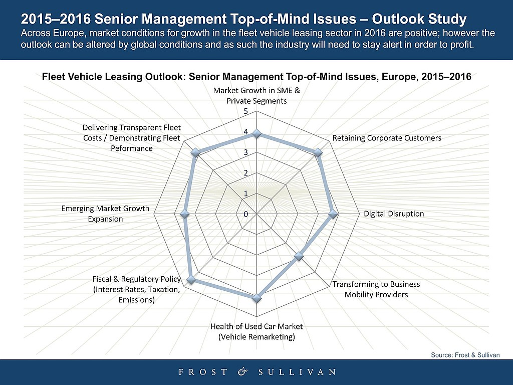 grafik frost sullivan fleet vehicle leasing outlook