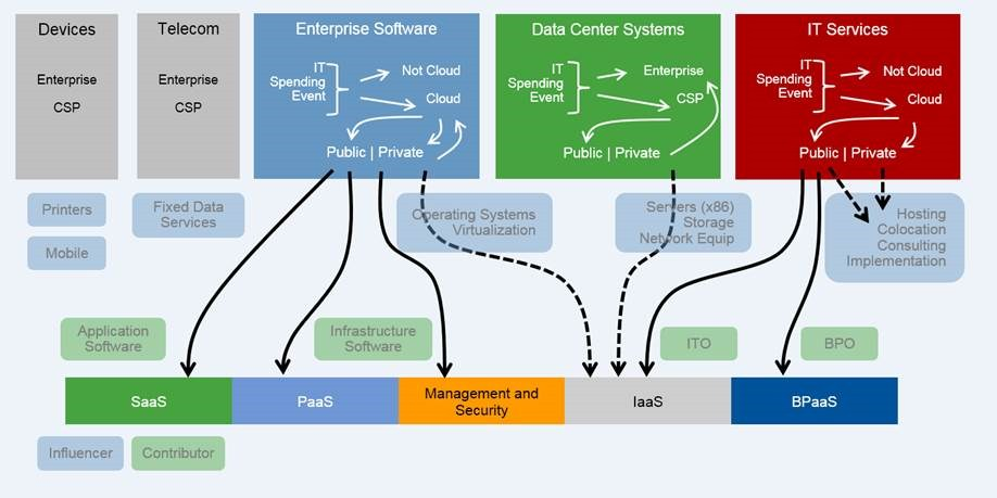 grafik gartner cloud public private