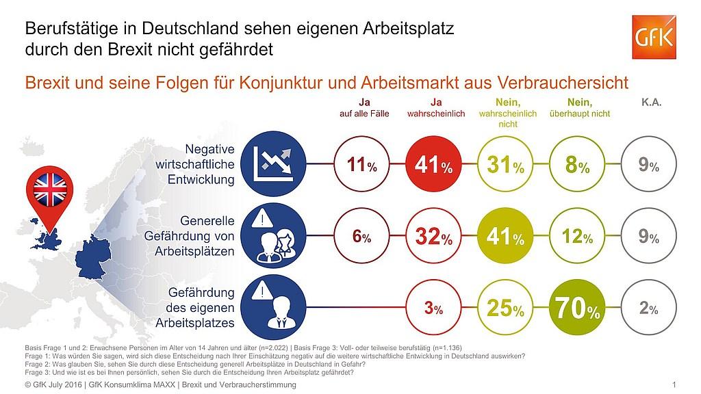 grafik gfk 2016_Brexit und Verbraucherstimmung