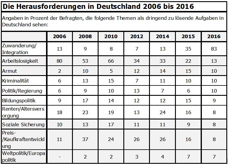 grafik gfk verein herausforderungen de 2006 bis 2016