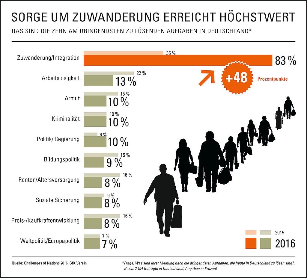 grafik gfk verein zuwanderung aufgaben