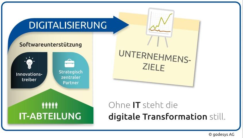 grafik godesys digitalisierung
