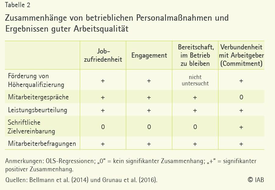 grafik iab personalmaßnahmen arbeitsqualität