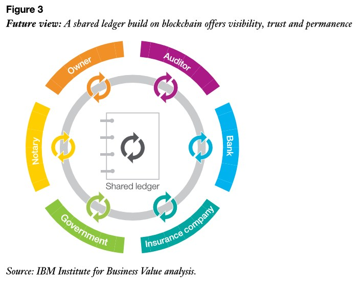 grafik ibm ibv ledger shared blockchain