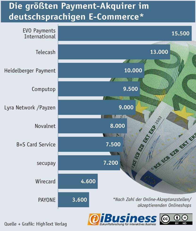 grafik ibusiness payment-akquirer de