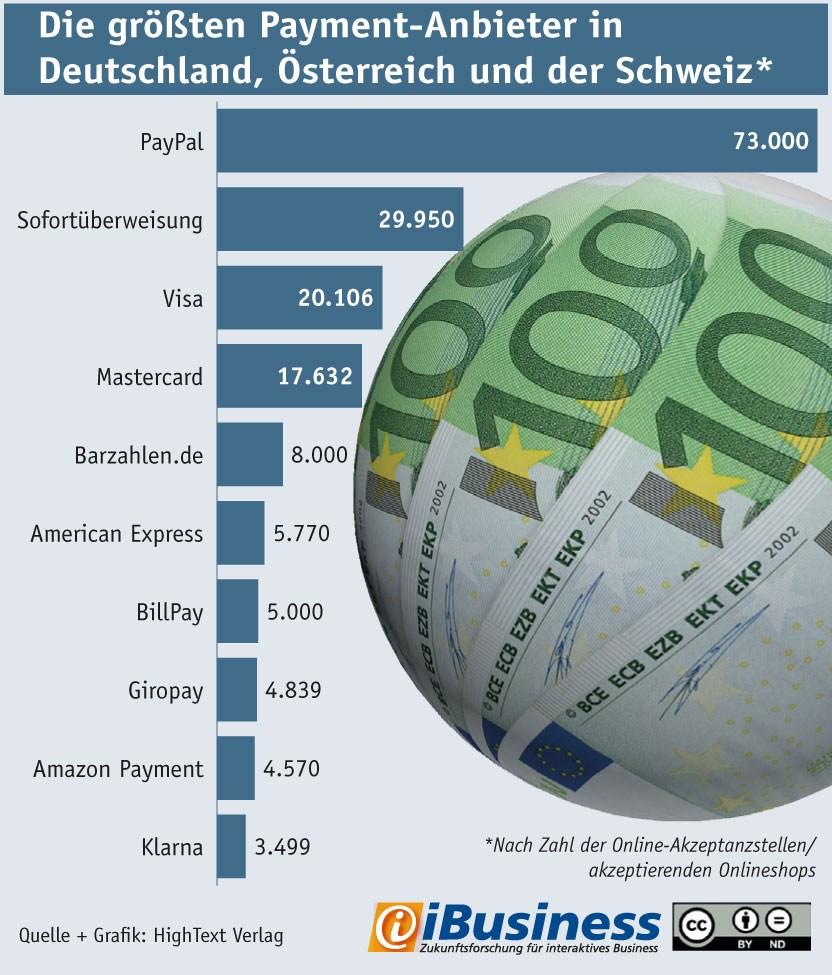 grafik ibusiness ranking payment-anbieter