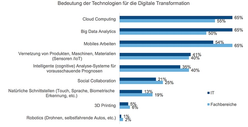 grafik idc technologien digitale transformation