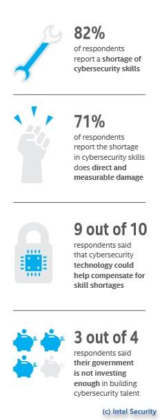 grafik intel security skills
