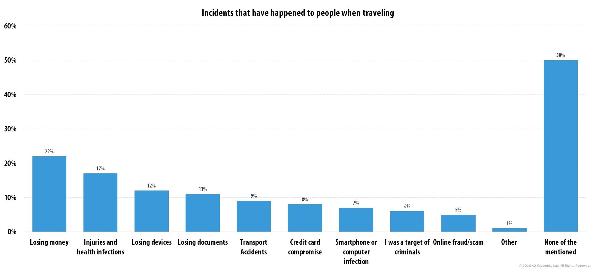 grafik kasperky reisen unfall kriminalität