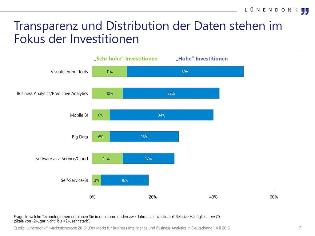 grafik lünendonk investitionen bi technologiethemen