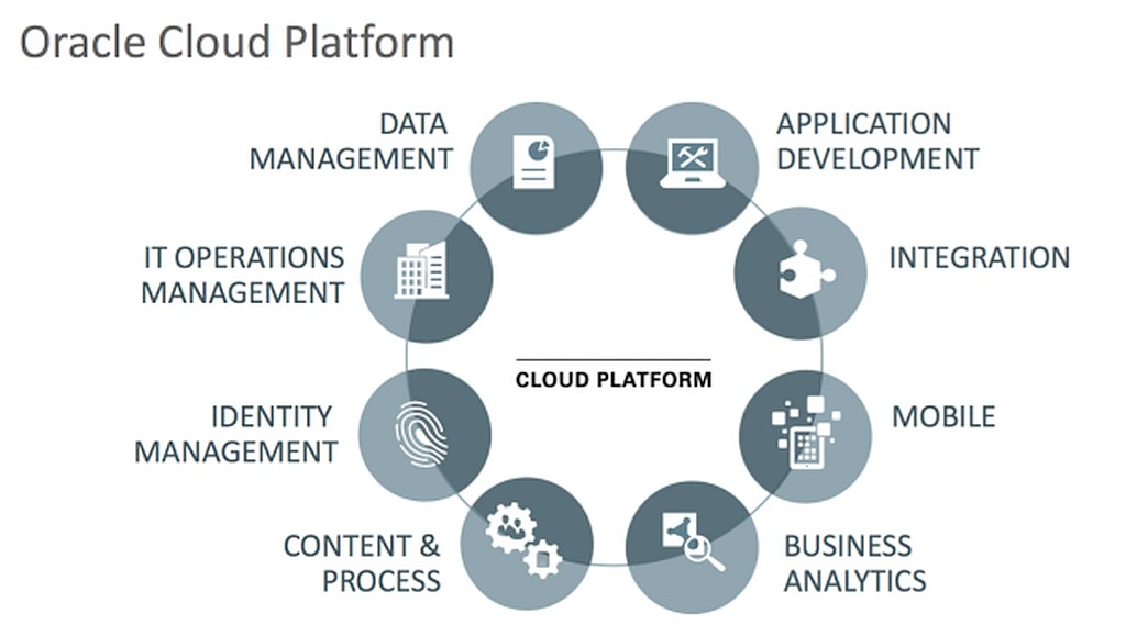 grafik oracle cloud platform