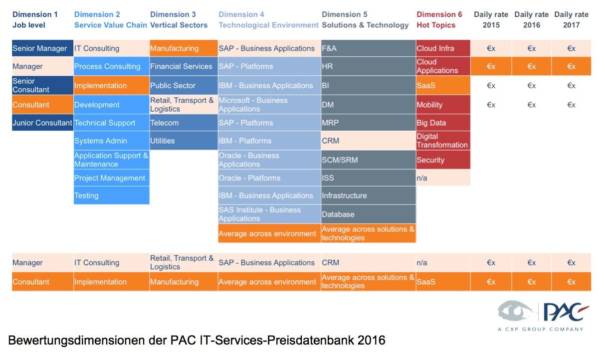 grafik pac bewertungsdimensionen it-services preisdatenbank