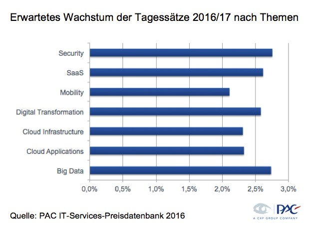 grafik pac it-services wachstum tagessätze