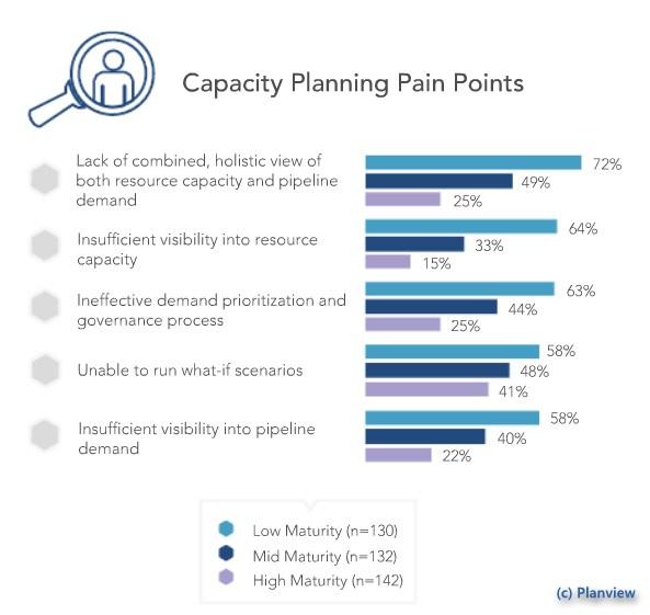 grafik planview kapazitätsplanung Probleme