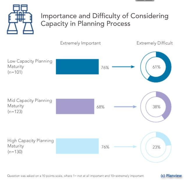 grafik planview kapazitätsplanung prozess